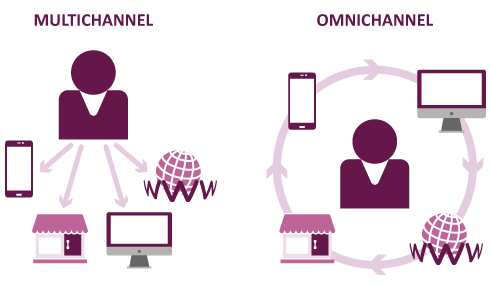 Multi_Omnichannel