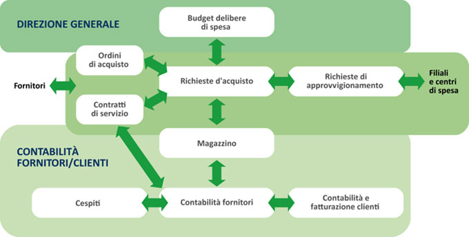 Gestione delle Spese Axioma