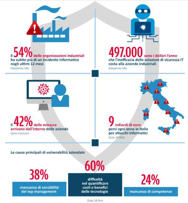 sicurezza industria