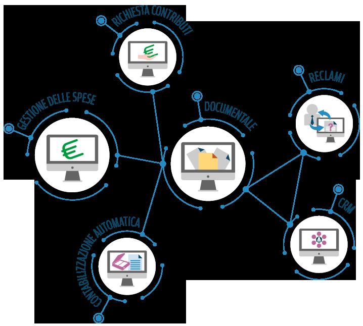 Integrazione software in banca
